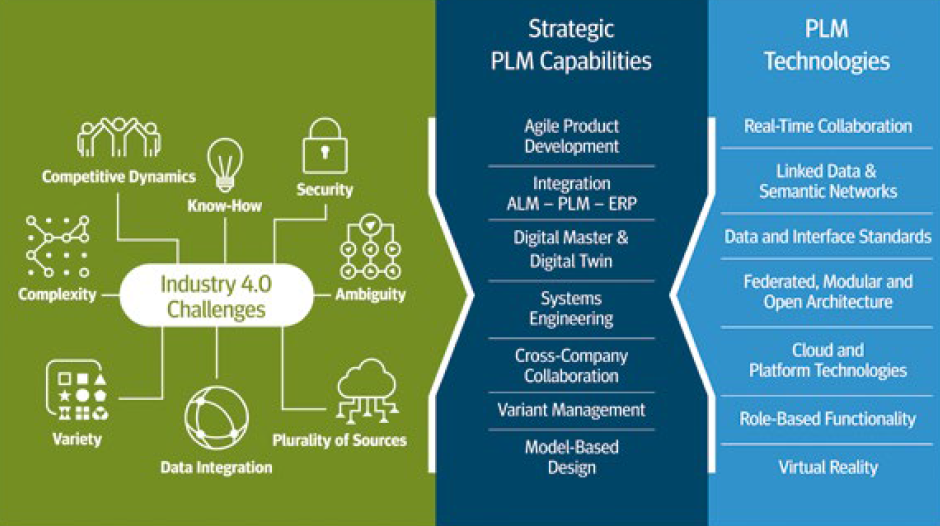 Industry 4.0 Challenges - PROSTEP